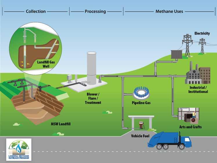landfill site illustration